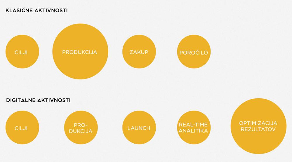 Digitalni marketing vs. klasične aktivnosti - produkcija vs. rezultati