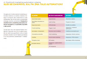 Madwise Marketing automation vodič zmogljivosti