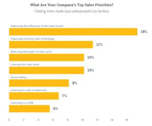 Inbound marketing - Sales priorities