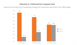 Inbound marketing - velikost podjetja