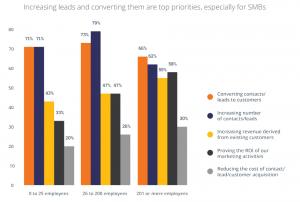 Inbound marketing prioritete