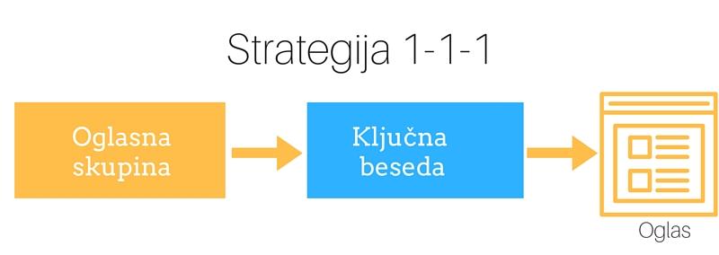 Spletno oglaševanje - Strategija 1-1-1