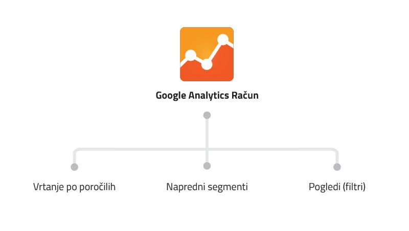 Google Analytics segmentacija