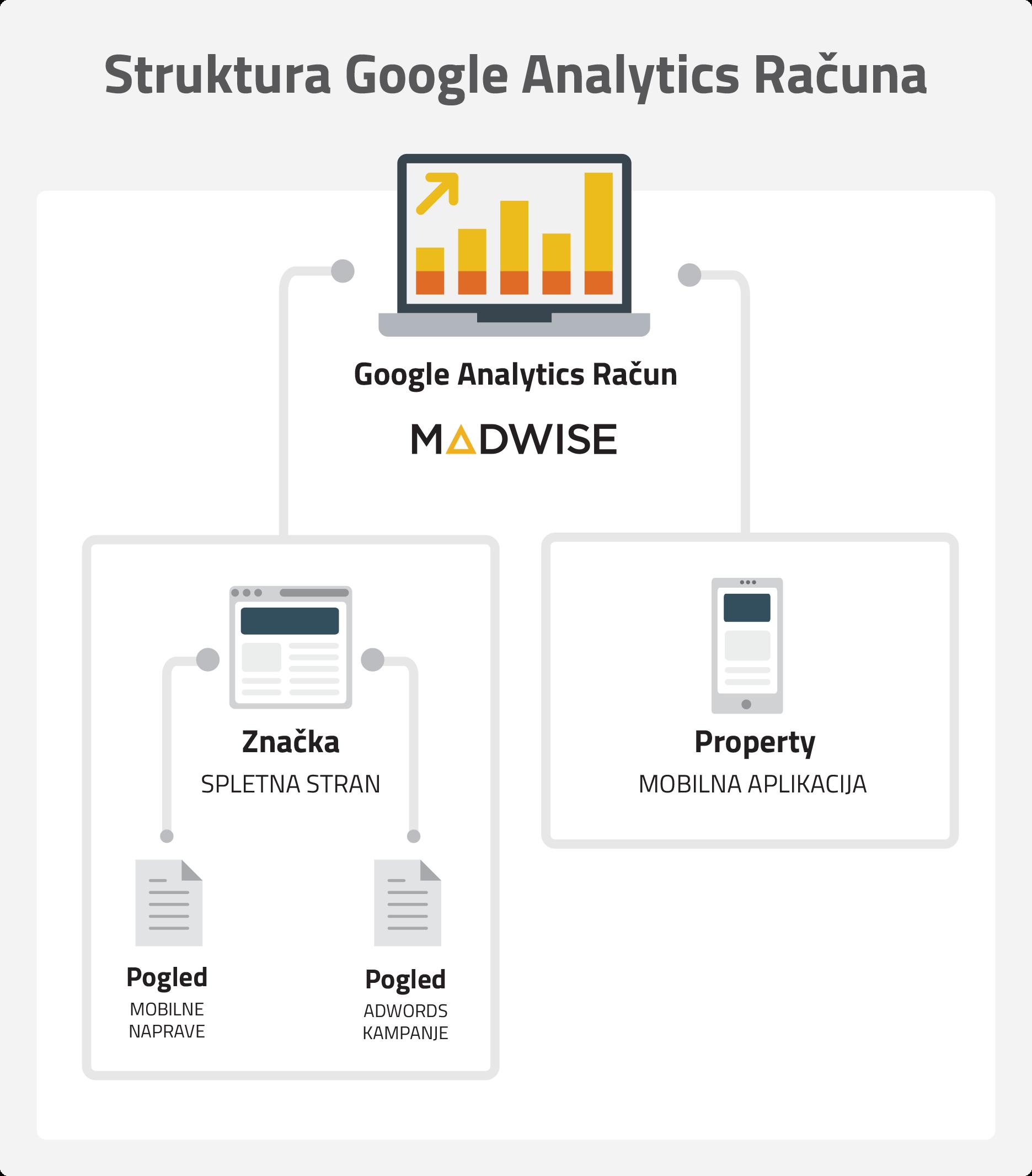 Struktura Google Analytics računa
