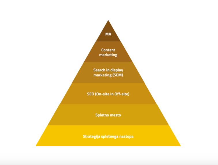 Piramida digitalnega marketinga
