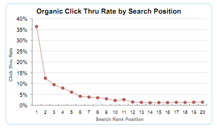 Search-CTR-curve
