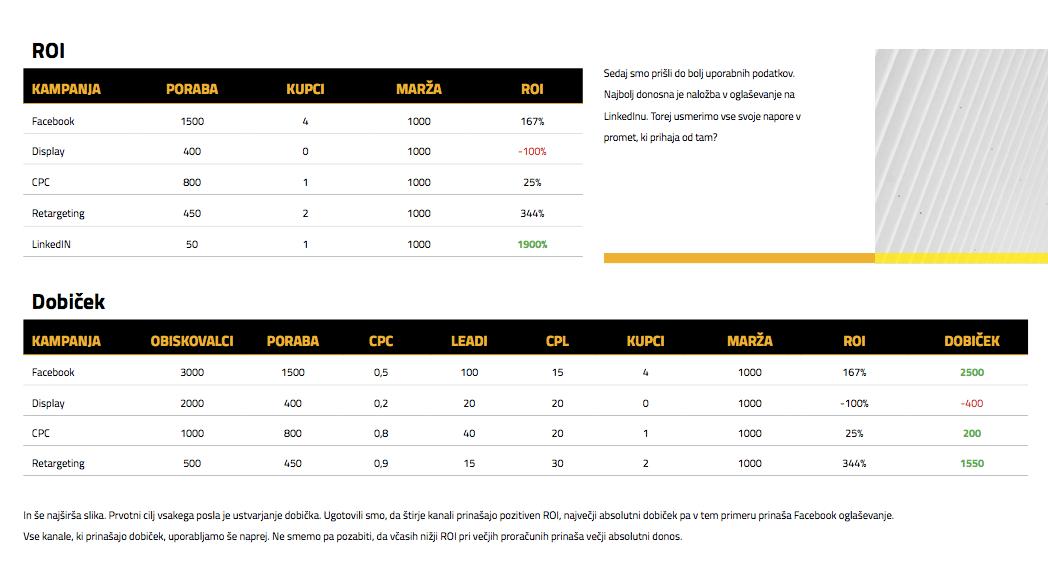 Lead generation - metrike