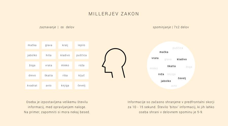 UX Millerjev zakon 3