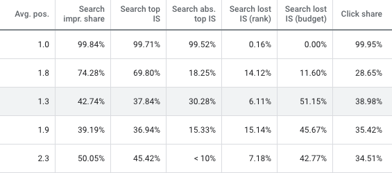 Google Ads visibility metrics